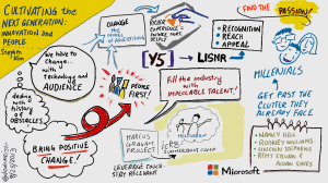 An illustration of the discussion sparked by Stephen Kim's panel on the next generation of talent.